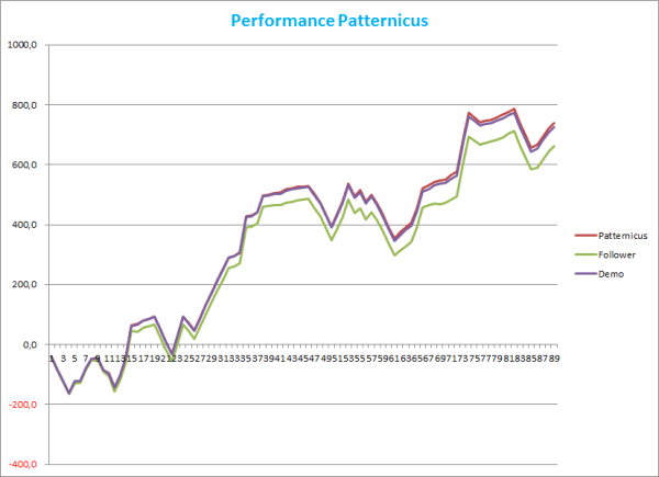 Performance Patternicus im DE30-CFD
