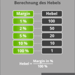 Hebel vs. Margin