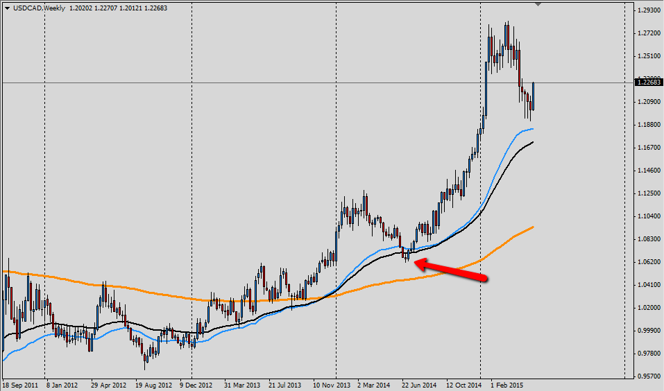 bias usdcad long