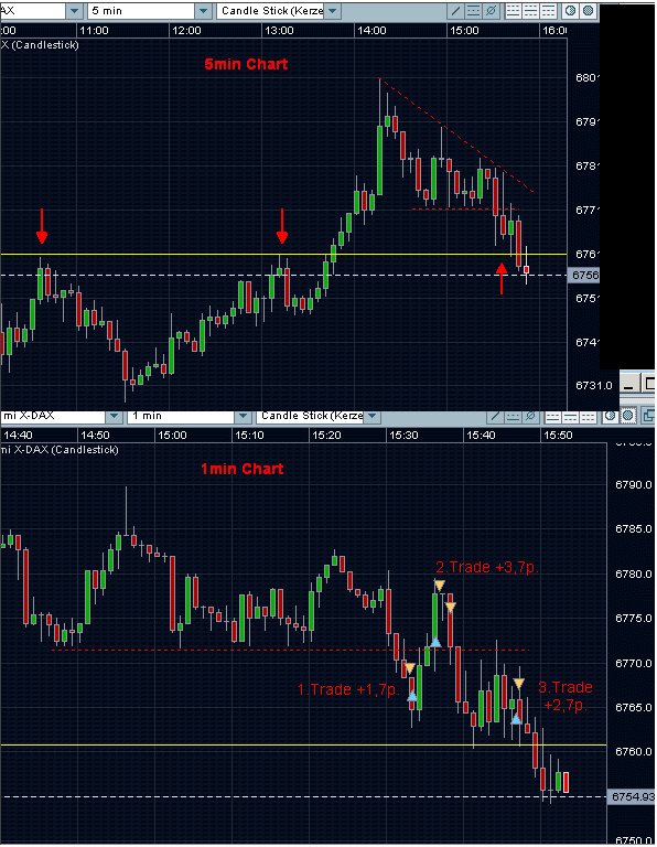 charts-scalp-trading