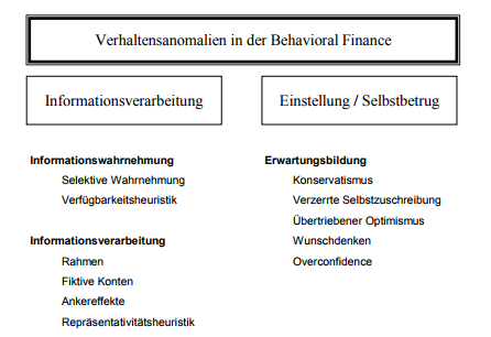 Verhaltensanomalien in der Behavioral Finance