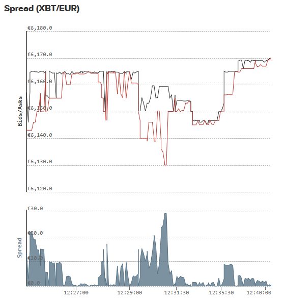 Screenshot: Bitcoin Spreads bei Kraken.com